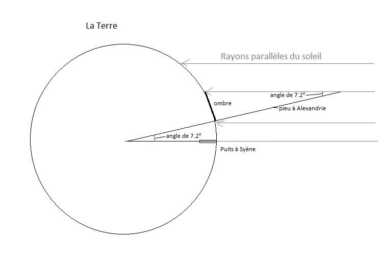 Eratosthène - Diamètre de la Terre